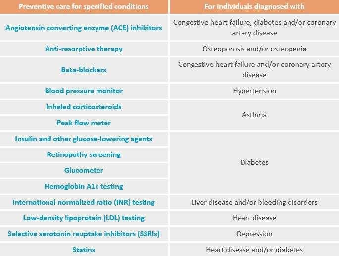 HDHP preventive care conditions zywave